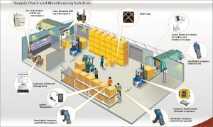 royal4-wms-illustration-of-warehouse-logistics