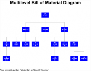 Royal_4_multi_level_BOM_chart