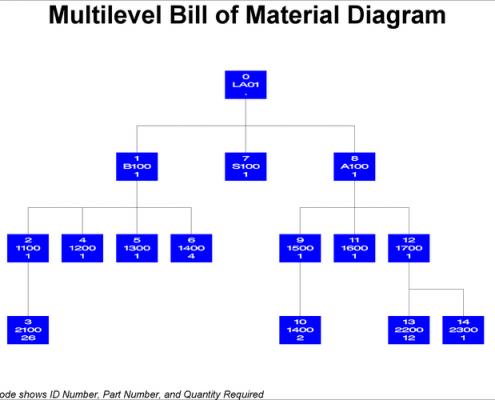 Royal_4_multi_level_BOM_chart